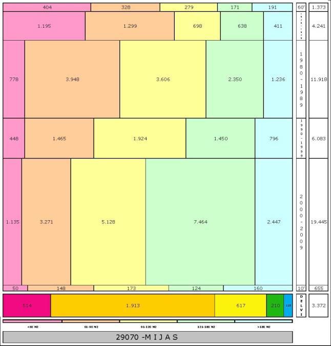 tabla MIJAS edad+tamaño edificacion