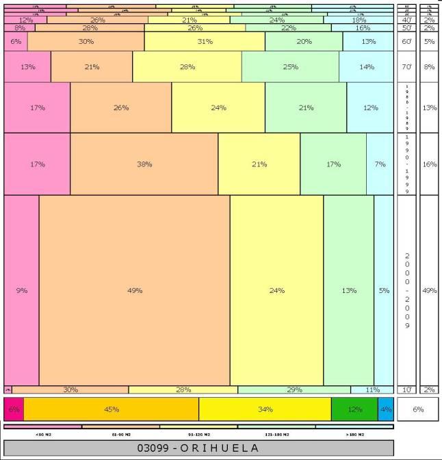 tabla ORIHUELA  2.121996e-314dad+tamaño edificacion