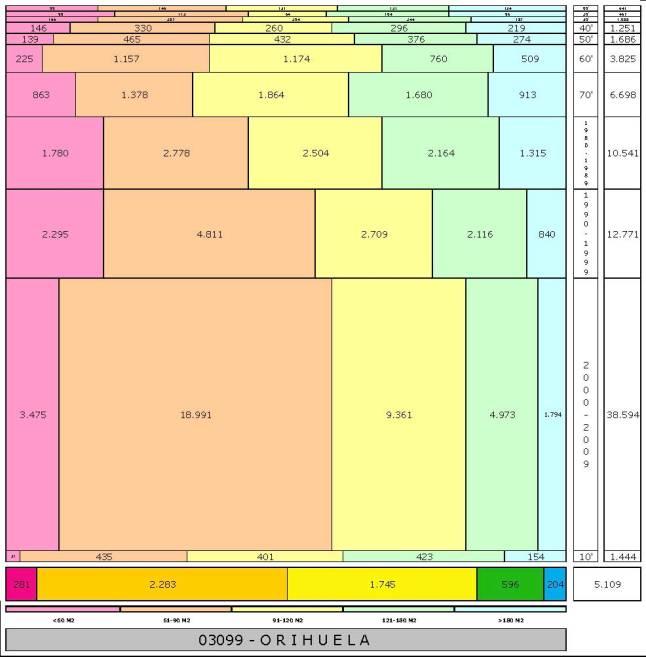 tabla ORIHUELA edad+tamaño edificacion
