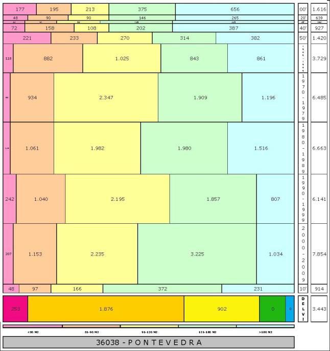 tabla PONTEVEDRA edad+tamaño edificacion