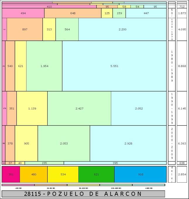 tabla POZUELO DE ALARCON edad+tamaño edificacion