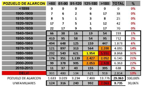 tabla POZUELO DE ALARCON