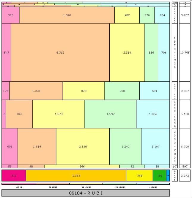tabla RUBI edad+tamaño edificacion