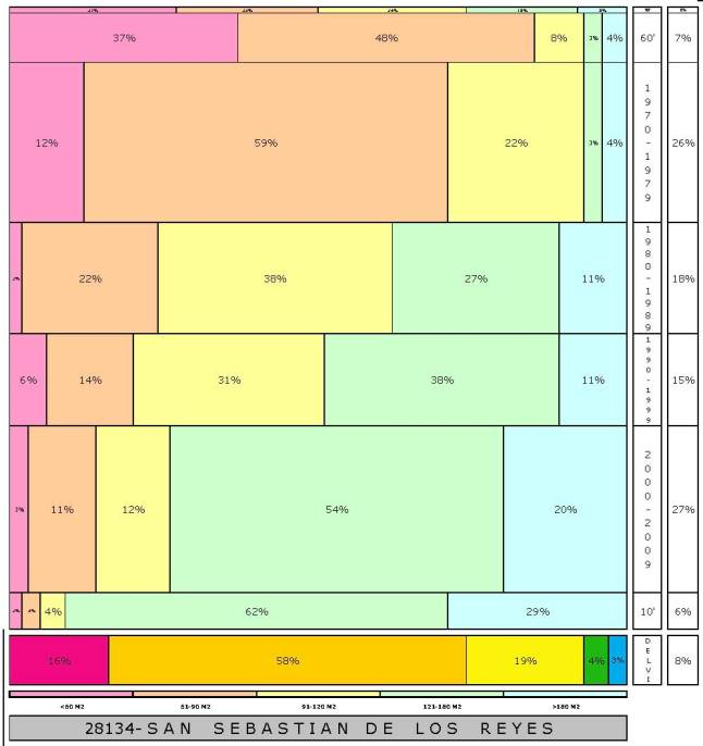tabla SAN SEBASTIAN DE LOS REYES  2.121996e-314dad+tamaño edificacion
