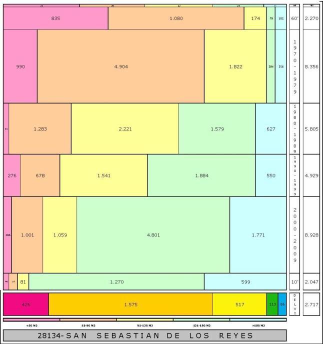 tabla SAN SEBASTIAN DE LOS REYES edad+tamaño edificacion