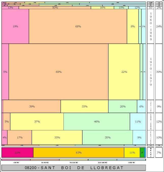 tabla SANT BOI DE LLOBREGAT  2.121996e-314dad+tamaño edificacion