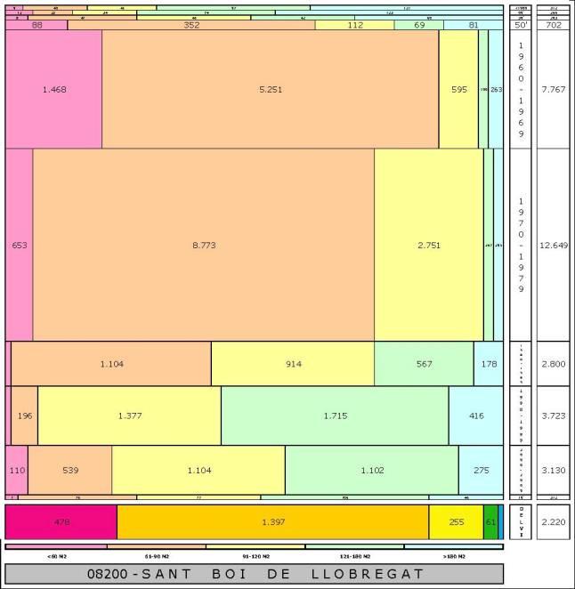tabla SANT BOI DE LLOBREGAT edad+tamaño edificacion