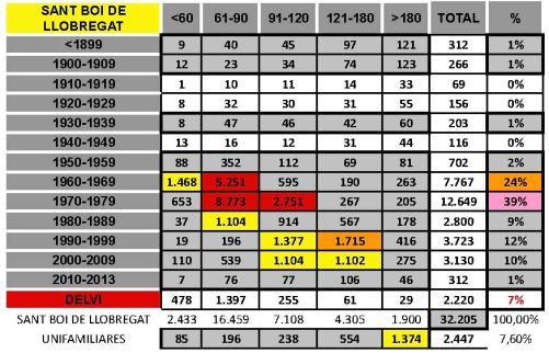 tabla SANT BOI DE LLOBREGAT
