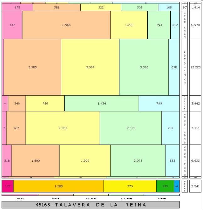 tabla TALAVERA DE LA REINA edad+tamaño edificacion
