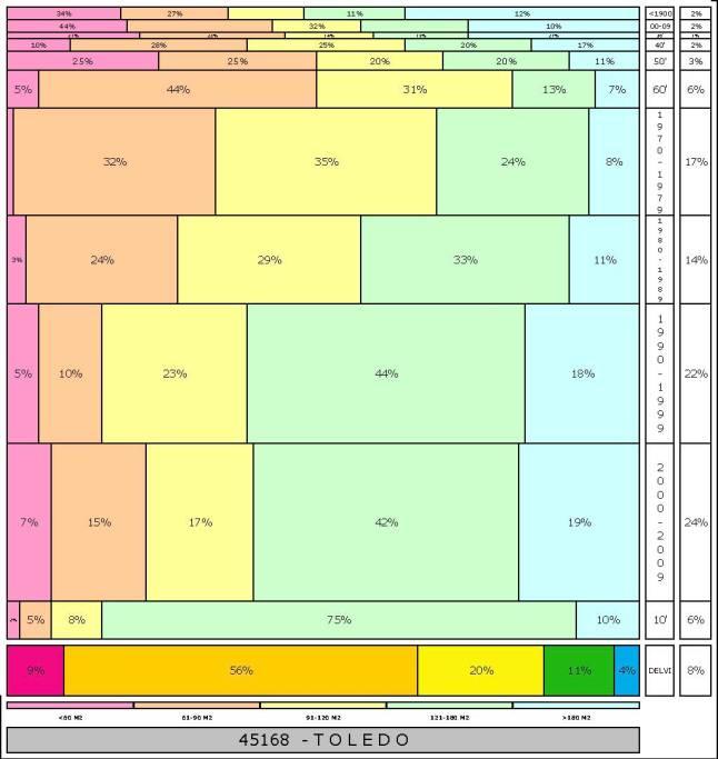 tabla TOLEDO  2.121996e-314dad+tamaño edificacion