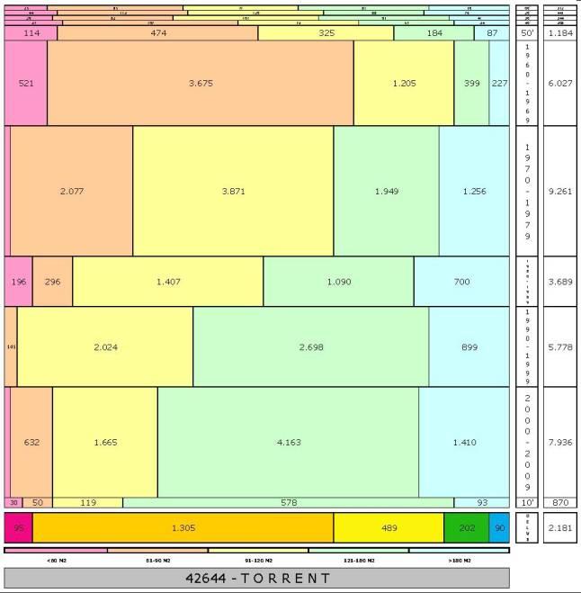 tabla TORRENT edad+tamaño edificacion