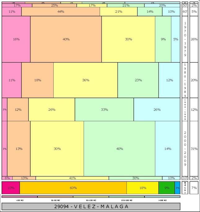 tabla VELEZ-MALAGA  2.121996e-314dad+tamaño edificacion