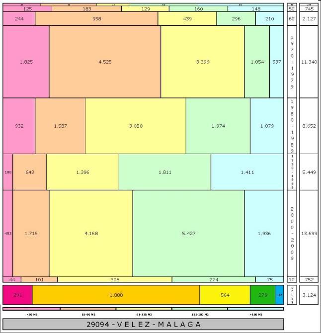 tabla VELEZ-MALAGA edad+tamaño edificacion