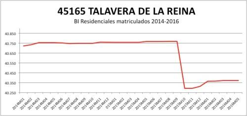 Talavera de la Reina CATASTRO 2014-2016