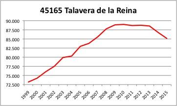 Talavera INE.jpg