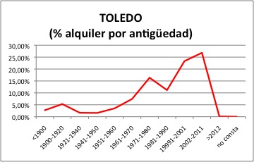 Toledo ALQUILER