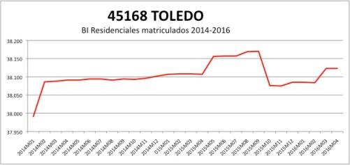 TOLEDO CATASTRO 2014-2016.jpg