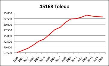 Toledo INE.jpg