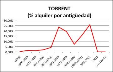 Torrent ALQUILER.jpg
