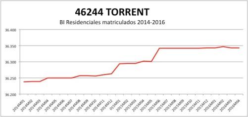TORRENT CATASTRO 2014-2016.jpg
