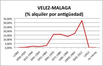 Velez-Malaga ALQUILER.jpg