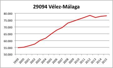 Velez-Malaga INE.jpg