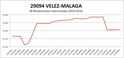 VELEZ-MALAGACATASTRO 2014-2016.jpg
