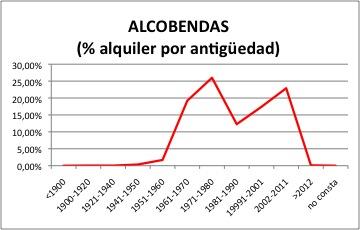 ALCOBENDAS ALQUILER.jpg