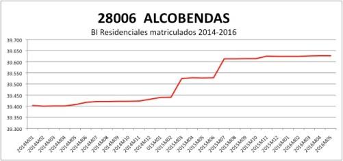 ALCOBENDAS CATASTRO 2014-2016.jpg