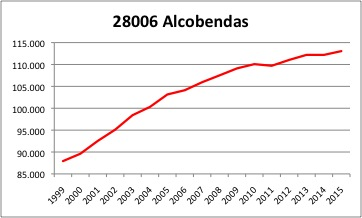 Alcobendas INE.jpg