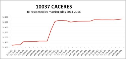 CACERES CATASTRO 2014-2016