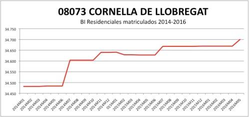 CORNELLA CATASTRO 2014-2016