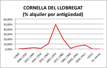 CORNELLA DEL LLOBREGAT ALQUILER