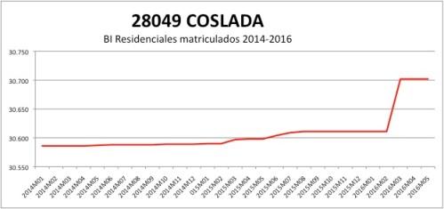 COSLADA CATASTRO 2014-2016
