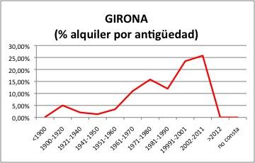 Gerona ALQUILER