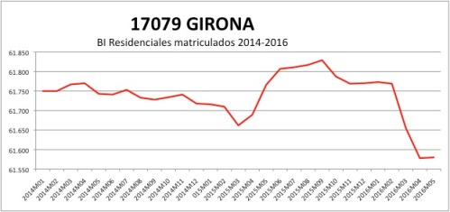 GIRONA CATASTRO 2014-2016