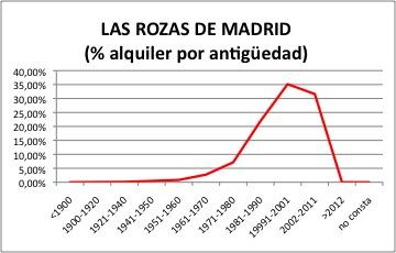 Las Rozas ALQUILER