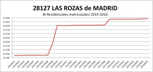 LAS ROZAS CATASTRO 2014-2016