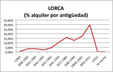 Lorca ALQUILER
