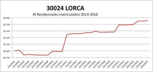 LORCA CATASTRO 2014-2016