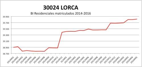 LORCA CATASTRO 2014-2016
