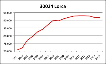 Lorca INE