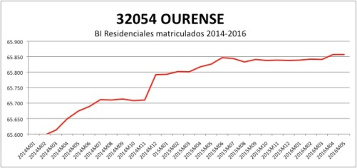ORENSE CATASTRO 2014-2016.jpg