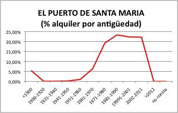 Puerto de Santa Maria ALQUILER