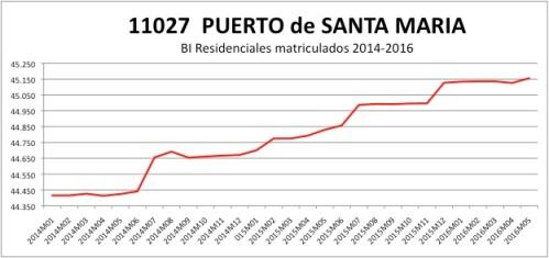 PUERTO DE SANTA MARIA CATASTRO 2014-2016