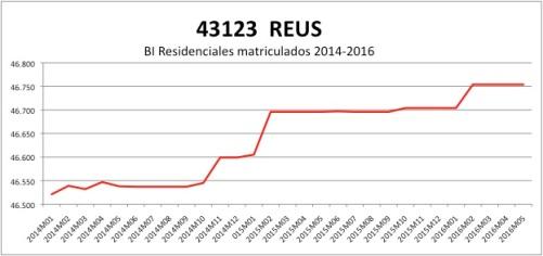 Reus CATASTRO 2014-2016