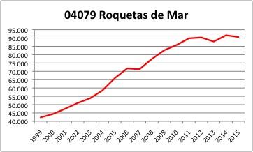 Roquetas INE.jpg