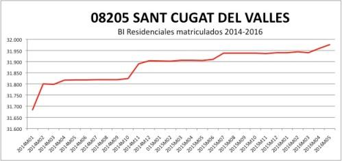 SAN CUGAT CATASTRO 2014-2016.jpg