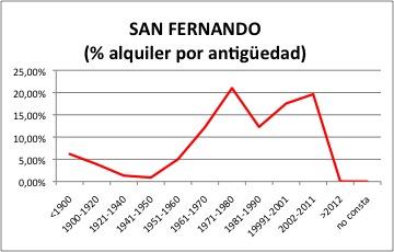 San Fernando ALQUILER