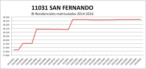 SAN FERNANDO CATASTRO 2014-2016